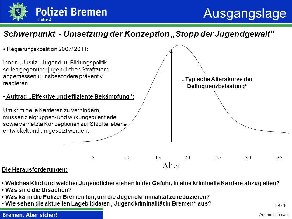 Andree Lehmann 1 Polizei Bremen Öffentliche Beiratssitzung im Ortsamt Hemelingen Donnerstag, der 04.11.2010 TOP 4 Umstrukturierung des Jugendeinsatzdi
