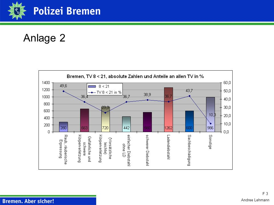 Andree Lehmann Anlage 1 F 3