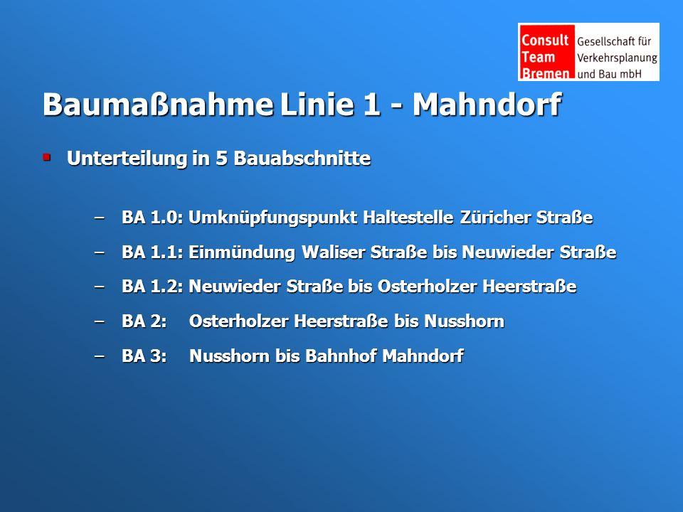 Baumaßnahme Linie 1 - Mahndorf Unterteilung in 5 Bauabschnitte Unterteilung in 5 Bauabschnitte –BA 1.0: Umknüpfungspunkt Haltestelle Züricher Straße –BA 1.1: Einmündung Waliser Straße bis Neuwieder Straße –BA 1.2: Neuwieder Straße bis Osterholzer Heerstraße –BA 2:Osterholzer Heerstraße bis Nusshorn –BA 3:Nusshorn bis Bahnhof Mahndorf