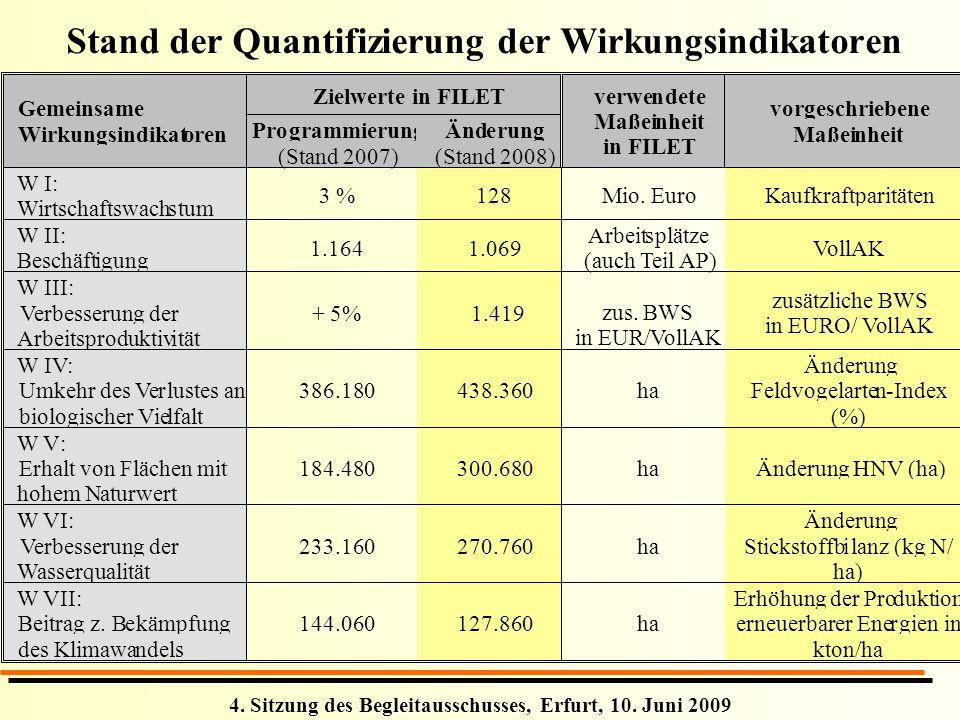 4. Sitzung des Begleitausschusses, Erfurt, 10. Juni 2009 Stand der Quantifizierung der Wirkungsindikatoren