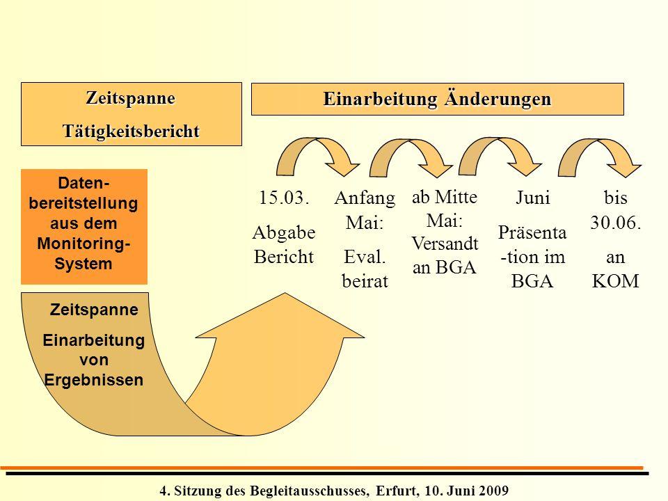4. Sitzung des Begleitausschusses, Erfurt, 10. Juni 2009 15.03. Abgabe Bericht bis 30.06. an KOM Juni Präsenta -tion im BGA ab Mitte Mai: Versandt an