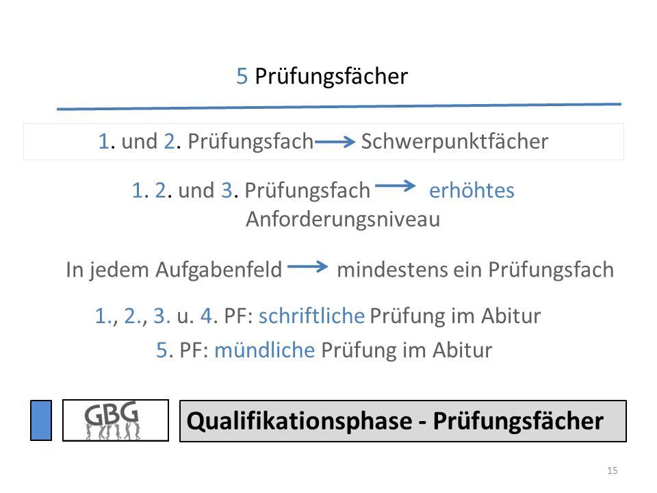 15 1., 2., 3. u. 4. PF: schriftliche Prüfung im Abitur 5. PF: mündliche Prüfung im Abitur Qualifikationsphase - Prüfungsfächer 1. und 2. Prüfungsfach