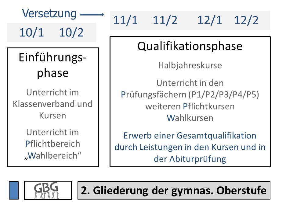 Einführungsphase - Fächer ABC Deutsch (3)GeschichteMathematik (4) Englisch (3)Politik-WirtschaftPhysik 2.