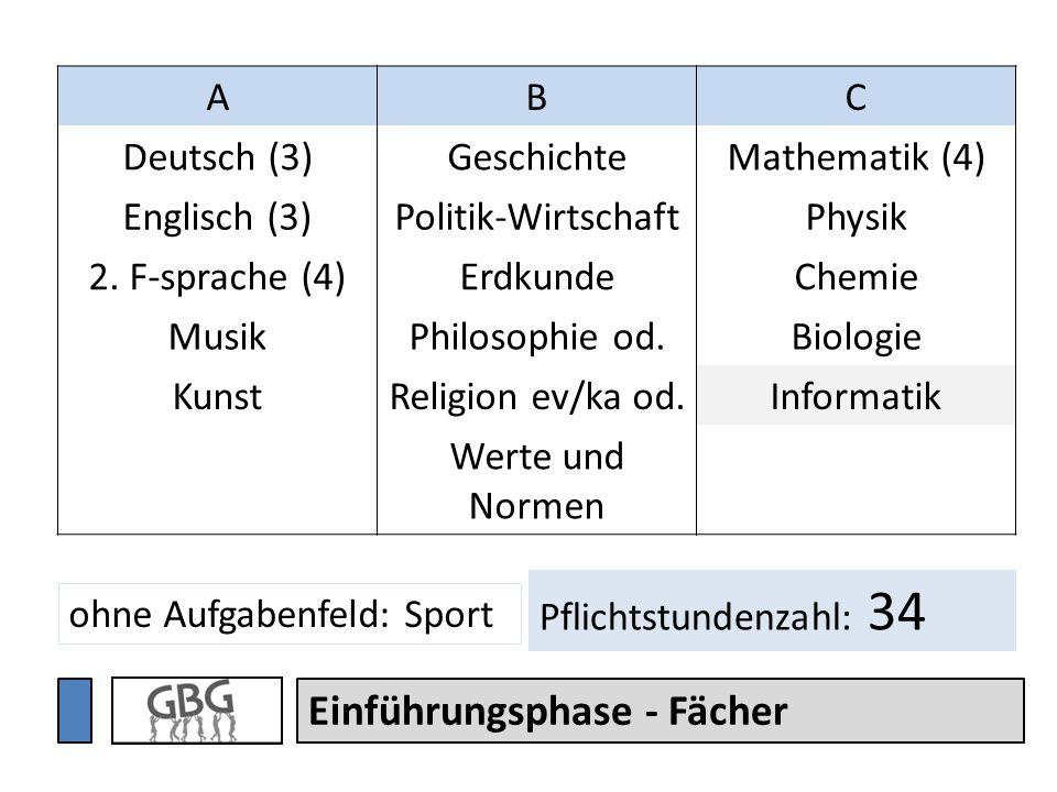 Einführungsphase - Fächer ABC Deutsch (3)GeschichteMathematik (4) Englisch (3)Politik-WirtschaftPhysik 2. F-sprache (4)ErdkundeChemie MusikPhilosophie