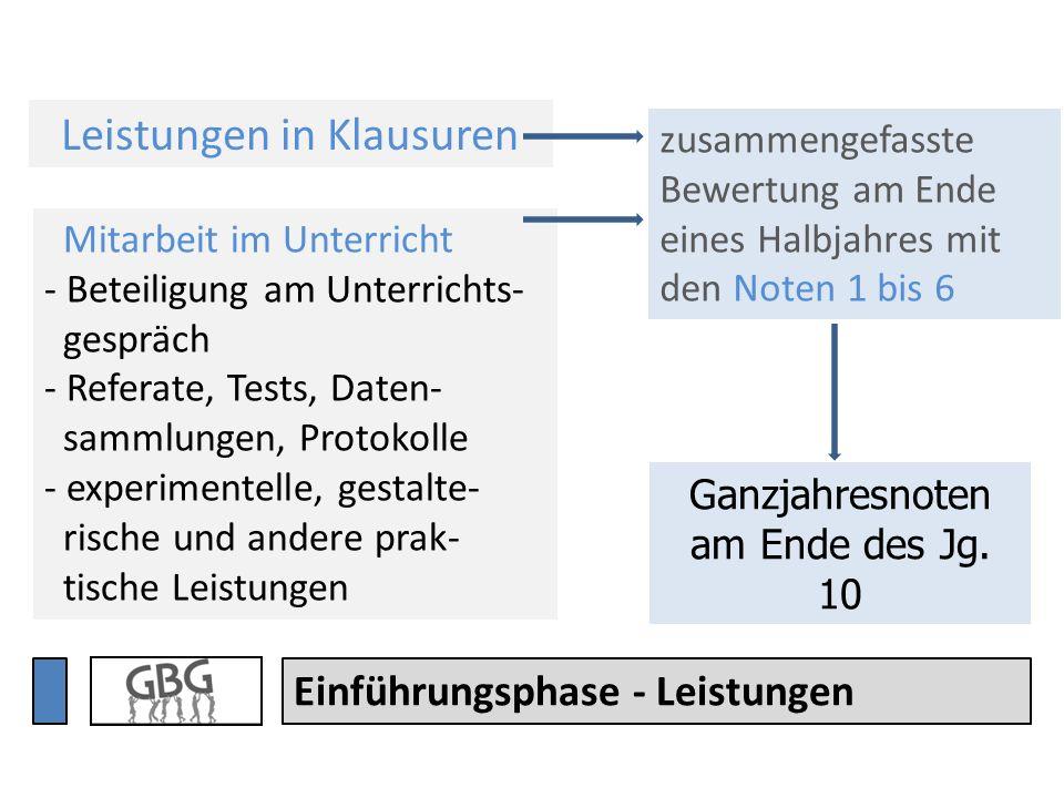Einführungsphase - Leistungen Mitarbeit im Unterricht - Beteiligung am Unterrichts- gespräch - Referate, Tests, Daten- sammlungen, Protokolle - experi