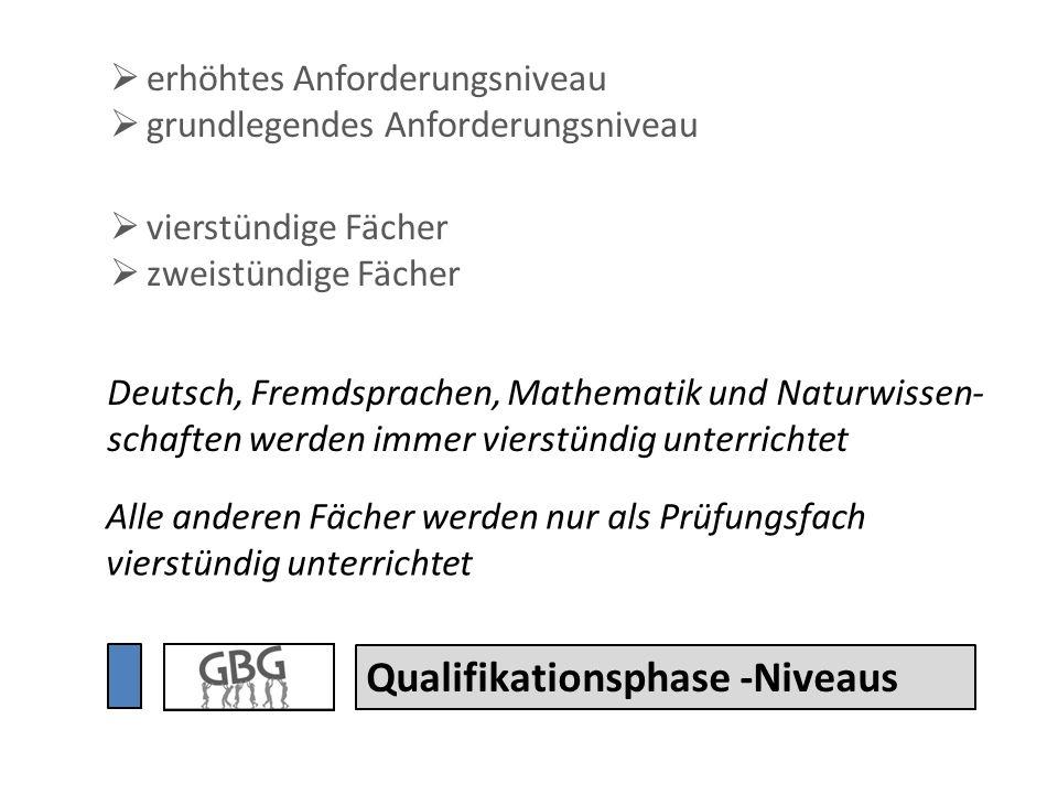 Qualifikationsphase -Niveaus Deutsch, Fremdsprachen, Mathematik und Naturwissen- schaften werden immer vierstündig unterrichtet Alle anderen Fächer we