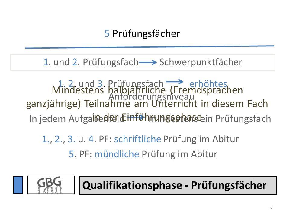 8 1., 2., 3. u. 4. PF: schriftliche Prüfung im Abitur 5. PF: mündliche Prüfung im Abitur Qualifikationsphase - Prüfungsfächer 1. und 2. Prüfungsfach S