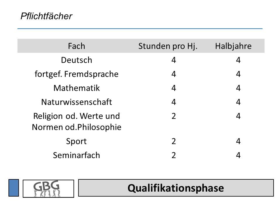 Qualifikationsphase FachStunden pro Hj.Halbjahre Deutsch44 fortgef.