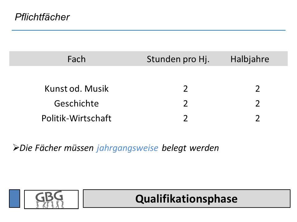 Qualifikationsphase FachStunden pro Hj.Halbjahre Kunst od.
