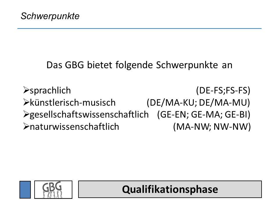 Qualifikationsphase Das GBG bietet folgende Schwerpunkte an sprachlich (DE-FS;FS-FS) künstlerisch-musisch (DE/MA-KU; DE/MA-MU) gesellschaftswissenschaftlich (GE-EN; GE-MA; GE-BI) naturwissenschaftlich (MA-NW; NW-NW) Schwerpunkte