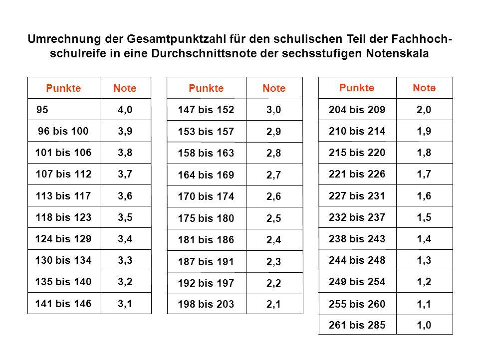 Umrechnung der Gesamtpunktzahl für den schulischen Teil der Fachhoch- schulreife in eine Durchschnittsnote der sechsstufigen Notenskala 3,1141 bis 146 3,2135 bis 140 3,3130 bis 134 3,4124 bis 129 3,5118 bis 123 3,6113 bis 117 3,7107 bis 112 3,8101 bis 106 3,996 bis 100 4,0 95 NotePunkte NotePunkte 2,1198 bis 203 2,2192 bis 197 2,3187 bis 191 2,4181 bis 186 2,5175 bis 180 2,6170 bis 174 2,7164 bis 169 2,8158 bis 163 2,9153 bis 157 3,0147 bis 152 NotePunkte 1,0261 bis 285 1,1255 bis 260 1,2249 bis 254 1,3244 bis 248 1,4238 bis 243 1,5232 bis 237 1,6227 bis 231 1,7221 bis 226 1,8215 bis 220 1,9210 bis 214 2,0204 bis 209