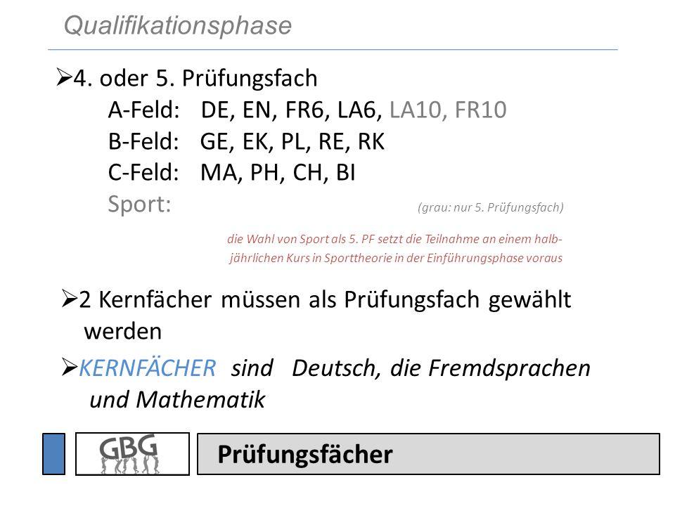 Prüfungsfächer KERNFÄCHER sind Deutsch, die Fremdsprachen und Mathematik 2 Kernfächer müssen als Prüfungsfach gewählt werden 4. oder 5. Prüfungsfach A
