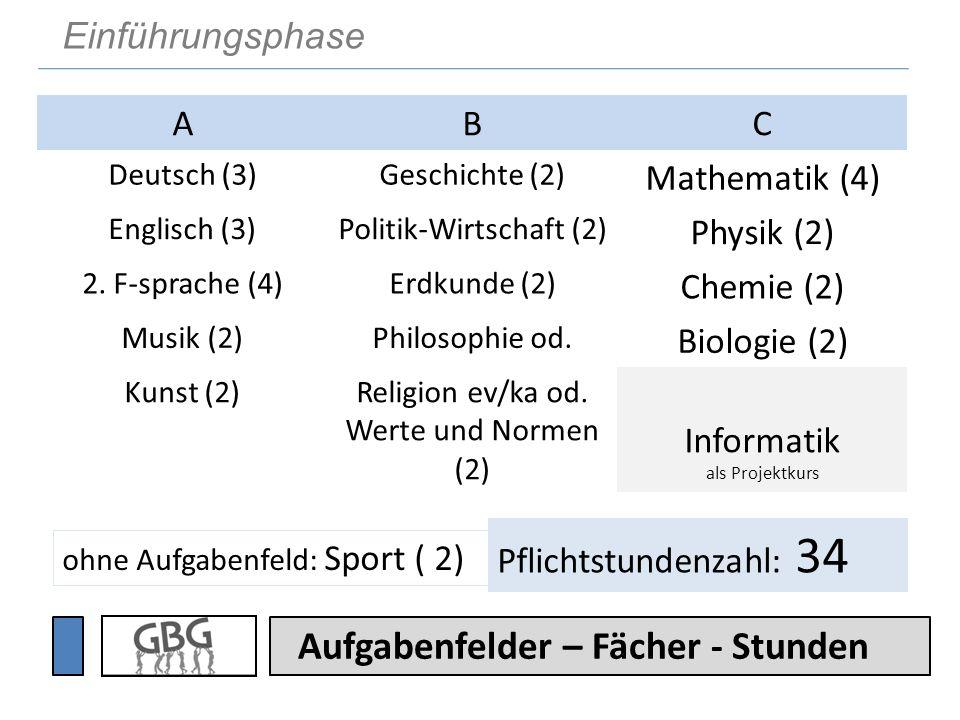 Aufgabenfelder – Fächer - Stunden ABC Deutsch (3)Geschichte (2) Mathematik (4) Englisch (3)Politik-Wirtschaft (2) Physik (2) 2. F-sprache (4)Erdkunde