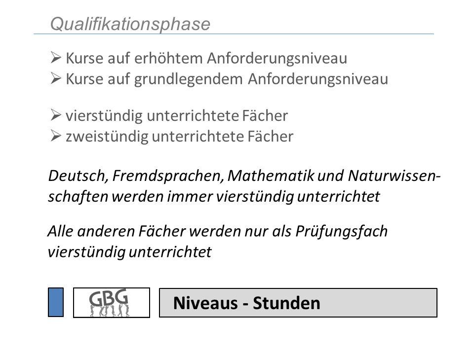 Niveaus - Stunden Deutsch, Fremdsprachen, Mathematik und Naturwissen- schaften werden immer vierstündig unterrichtet Alle anderen Fächer werden nur al