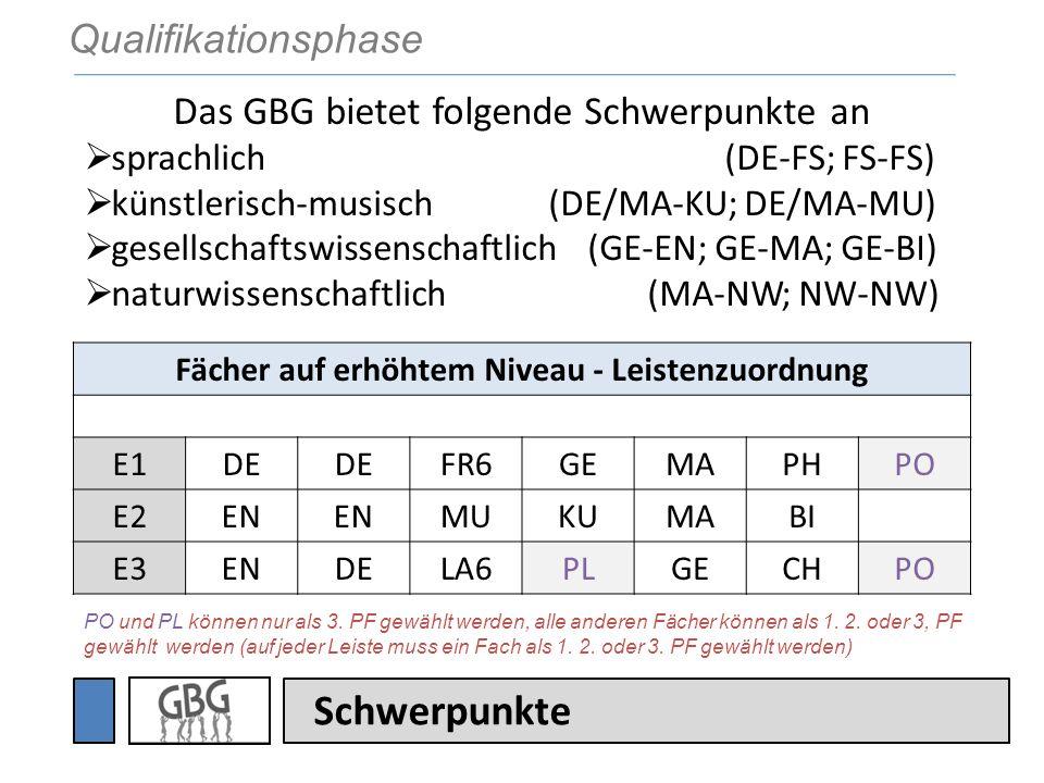 Prüfungsfächer KERNFÄCHER sind Deutsch, die Fremdsprachen und Mathematik 2 Kernfächer müssen als Prüfungsfach gewählt werden 4.