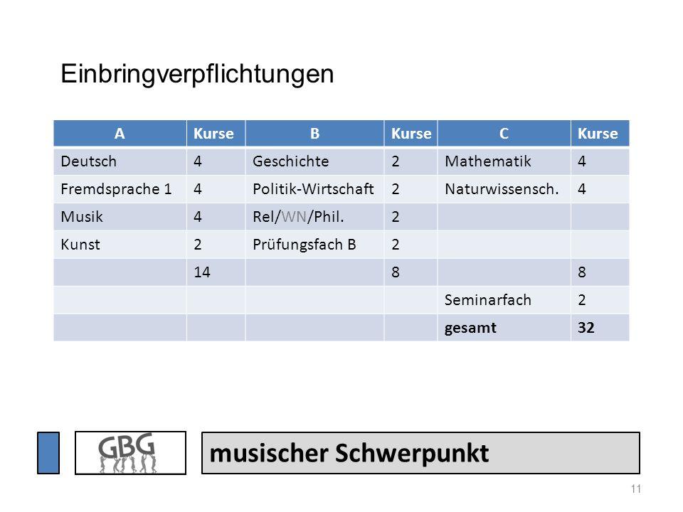 11 musischer Schwerpunkt AKurseB C Deutsch4Geschichte2Mathematik4 Fremdsprache 14Politik-Wirtschaft2Naturwissensch.4 Musik4Rel/WN/Phil.2 Kunst2Prüfung