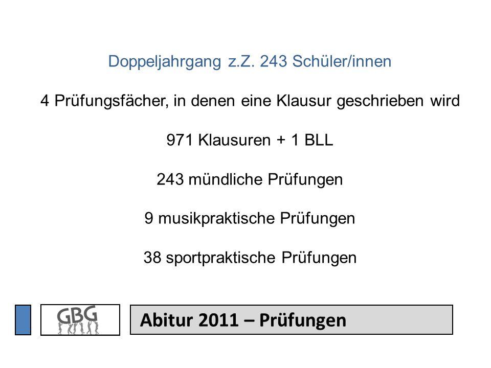 Abitur 2011 – Prüfungen Doppeljahrgang z.Z. 243 Schüler/innen 4 Prüfungsfächer, in denen eine Klausur geschrieben wird 971 Klausuren + 1 BLL 243 mündl