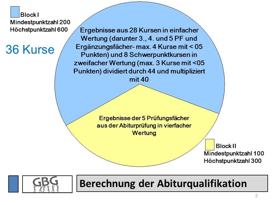 3 Berechnung der Abiturqualifikation Ergebnisse aus 28 Kursen in einfacher Wertung (darunter 3., 4. und 5 PF und Ergänzungsfächer- max. 4 Kurse mit <
