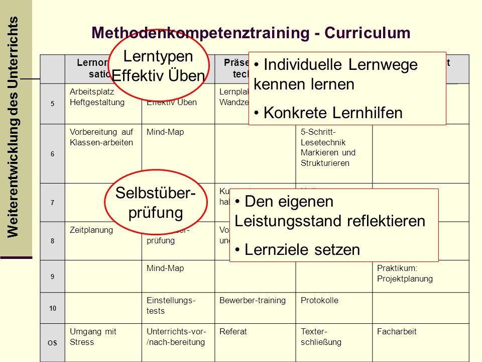 Weiterentwicklung des Unterrichts Lernorgani- sation LerntippsPräsentations techniken Informations- verarbeitung Projektarbeit 5 Arbeitsplatz Heftgest
