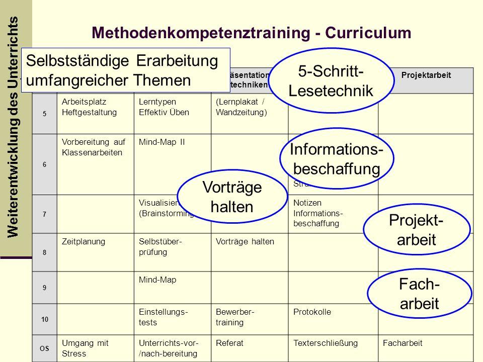 Weiterentwicklung des Unterrichts Lernorgani- sation LerntippsPräsentations- techniken Informations- verarbeitung Projektarbeit 5 Arbeitsplatz Heftges