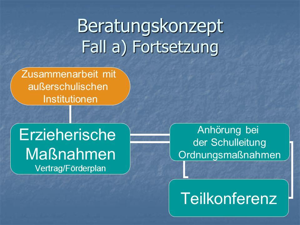 Beratungskonzept Fall a) Fortsetzung Zusammenarbeit mit außerschulischen Institutionen Erzieherische Maßnahmen Vertrag/Förderplan Anhörung bei der Sch