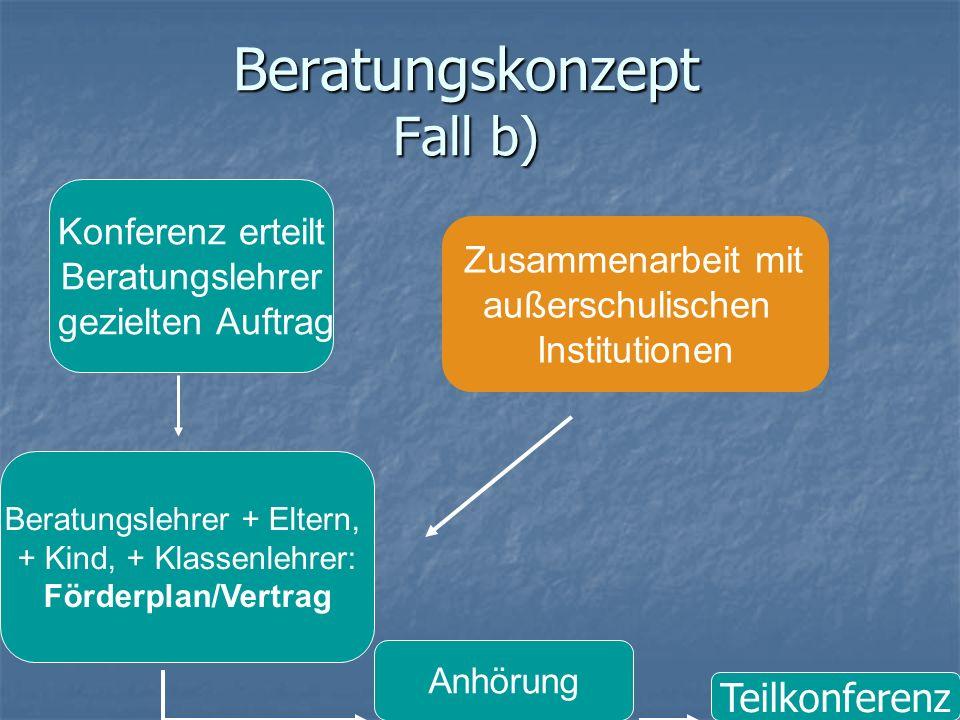 Beratungskonzept Fall b) Zusammenarbeit mit außerschulischen Institutionen Teilkonferenz Anhörung Beratungslehrer + Eltern, + Kind, + Klassenlehrer: F