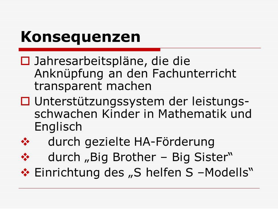 DaZ-Kurse Handreichung Spiralcurriculum angebunden an die Kernlehrpläne und an den Jahresarbeitsplan Deutsch Kontrastivmethode (falls möglich) -> allgemeine Progression -> individuelle Progression Logbuch Kompetenzchecks Förderpläne
