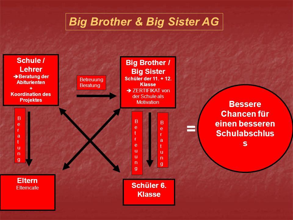 Schule / Lehrer Beratung der Abiturienten + Koordination des Projektes Eltern Elterncafe Big Brother / Big Sister Schüler der 11.