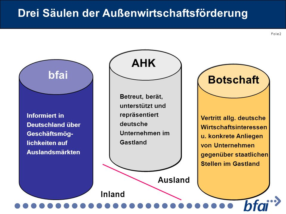Folie 2 Drei Säulen der Außenwirtschaftsförderung bfai AHK Botschaft Informiert in Deutschland über Geschäftsmög- lichkeiten auf Auslandsmärkten Betre