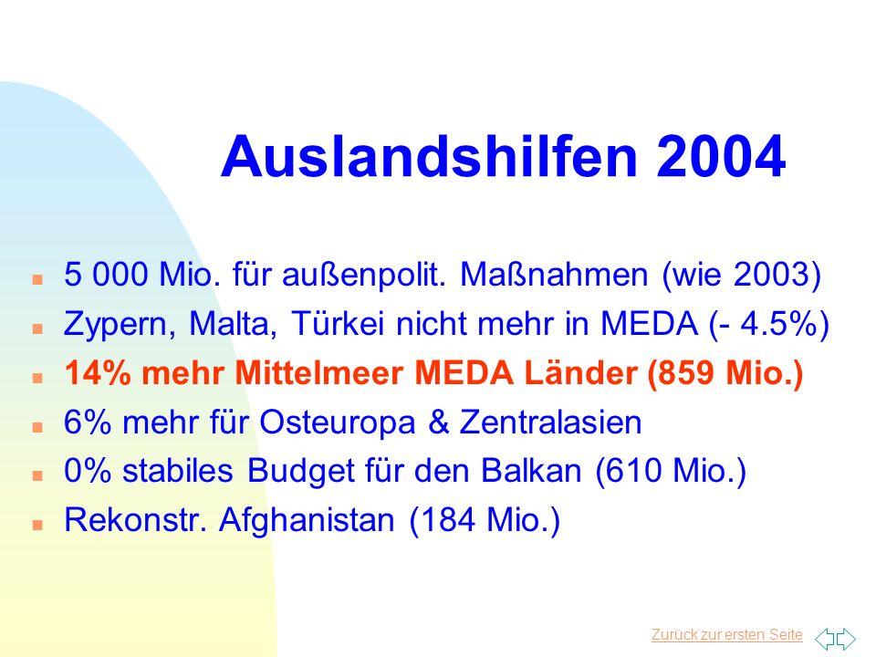 Auslandshilfen 2004 n 5 000 Mio.für außenpolit.