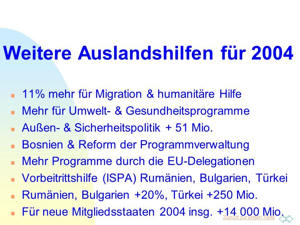 Zurück zur ersten Seite Weitere Auslandshilfen für 2004 n 11% mehr für Migration & humanitäre Hilfe n Mehr für Umwelt- & Gesundheitsprogramme n Außen- & Sicherheitspolitik + 51 Mio.