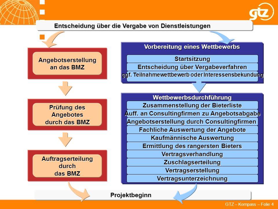 GTZ – Kompass – Folie 4 Entscheidung über die Vergabe von Dienstleistungen Projektbeginn Angebotserstellung an das BMZ Prüfung des Angebotes durch das