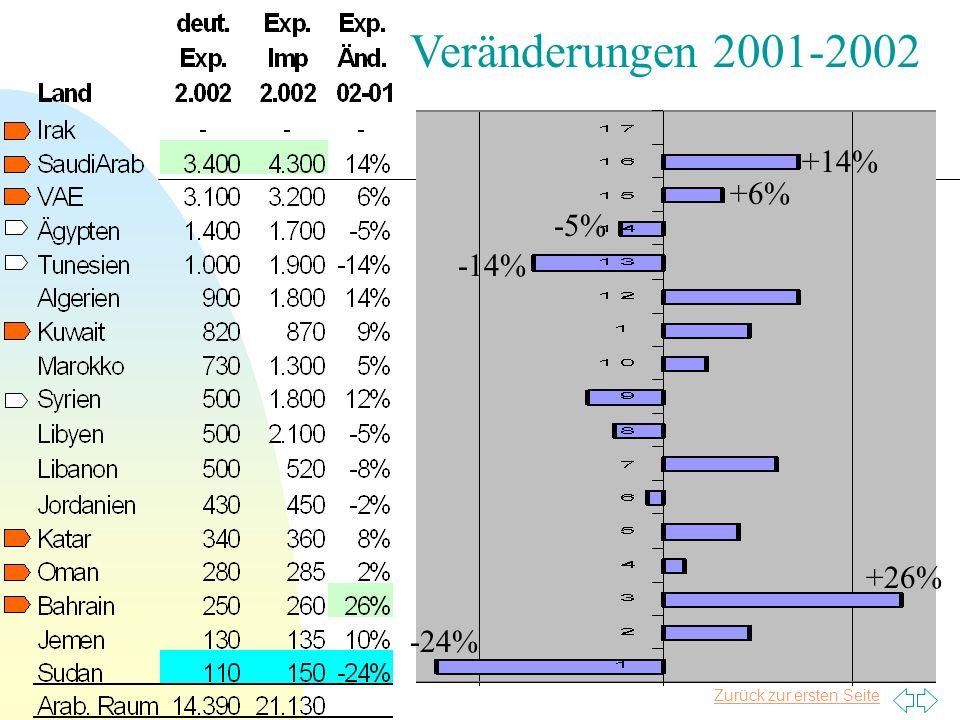 Zurück zur ersten Seite Veränderungen 2001-2002 -24% -14% +14% +26% +6% -5%