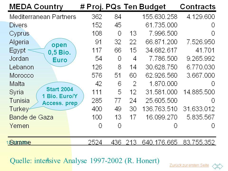 Zurück zur ersten Seite 18.03.2004 8 Quelle: intensive Analyse 1997-2002 (R.