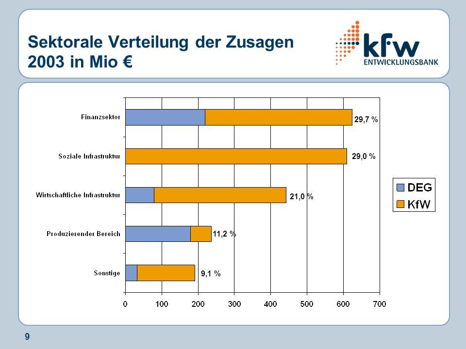 9 Sektorale Verteilung der Zusagen 2003 in Mio 21,0 % 29,0 % 29,7 % 11,2 % 9,1 %