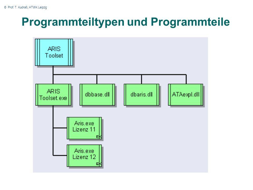 © Prof. T. Kudraß, HTWK Leipzig 16 Programmteiltypen und Programmteile