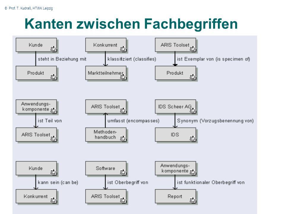 © Prof. T. Kudraß, HTWK Leipzig 24 Kanten zwischen Fachbegriffen