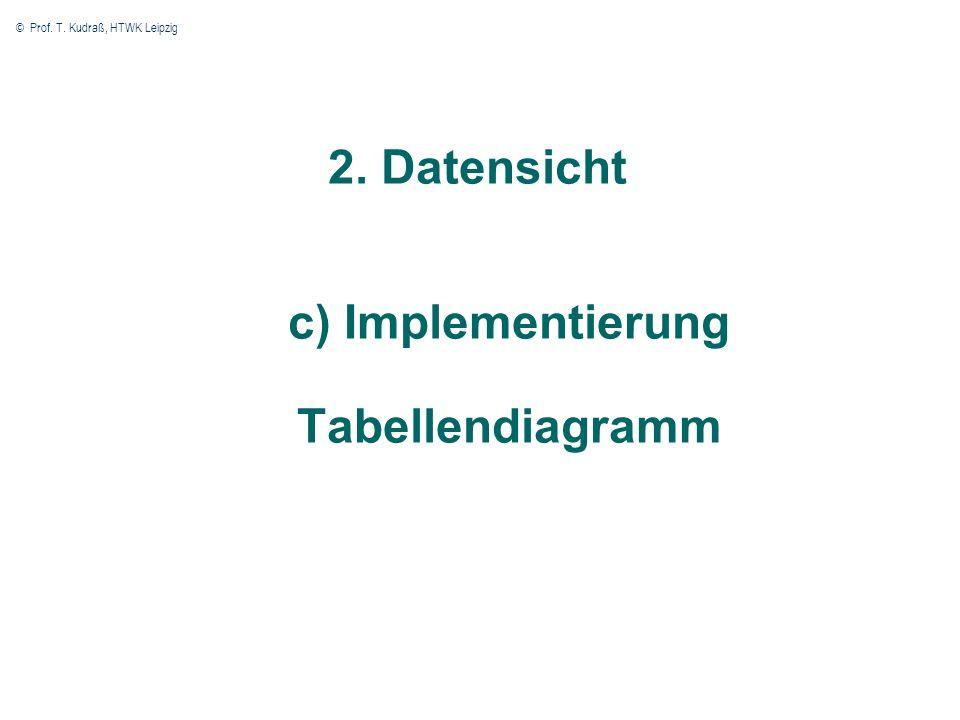© Prof. T. Kudraß, HTWK Leipzig 29 2. Datensicht c) Implementierung Tabellendiagramm