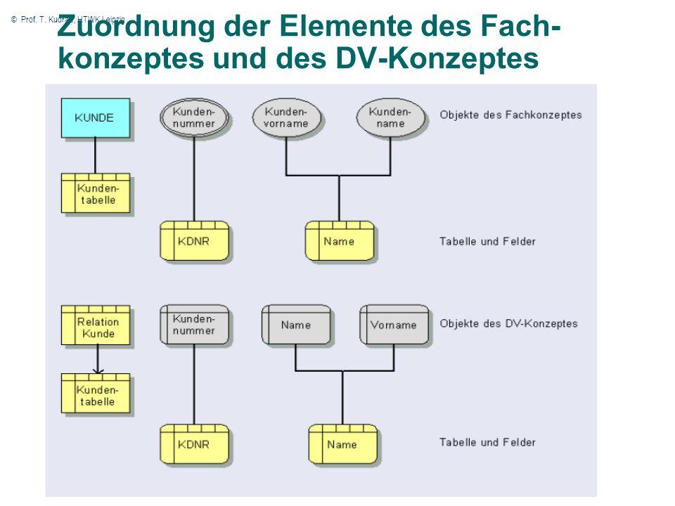 © Prof. T. Kudraß, HTWK Leipzig 31 Zuordnung der Elemente des Fach- konzeptes und des DV-Konzeptes