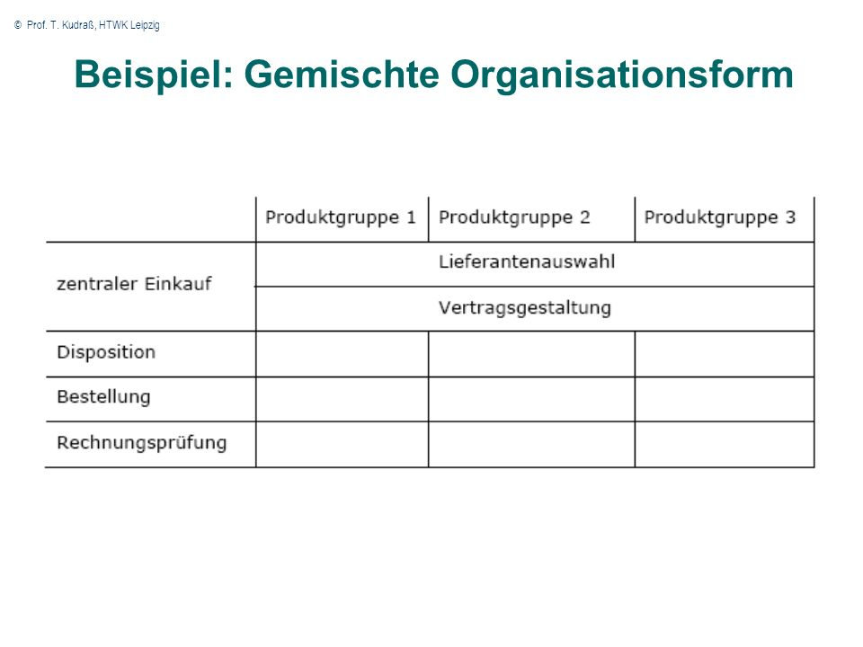 © Prof. T. Kudraß, HTWK Leipzig 35 Beispiel: Gemischte Organisationsform