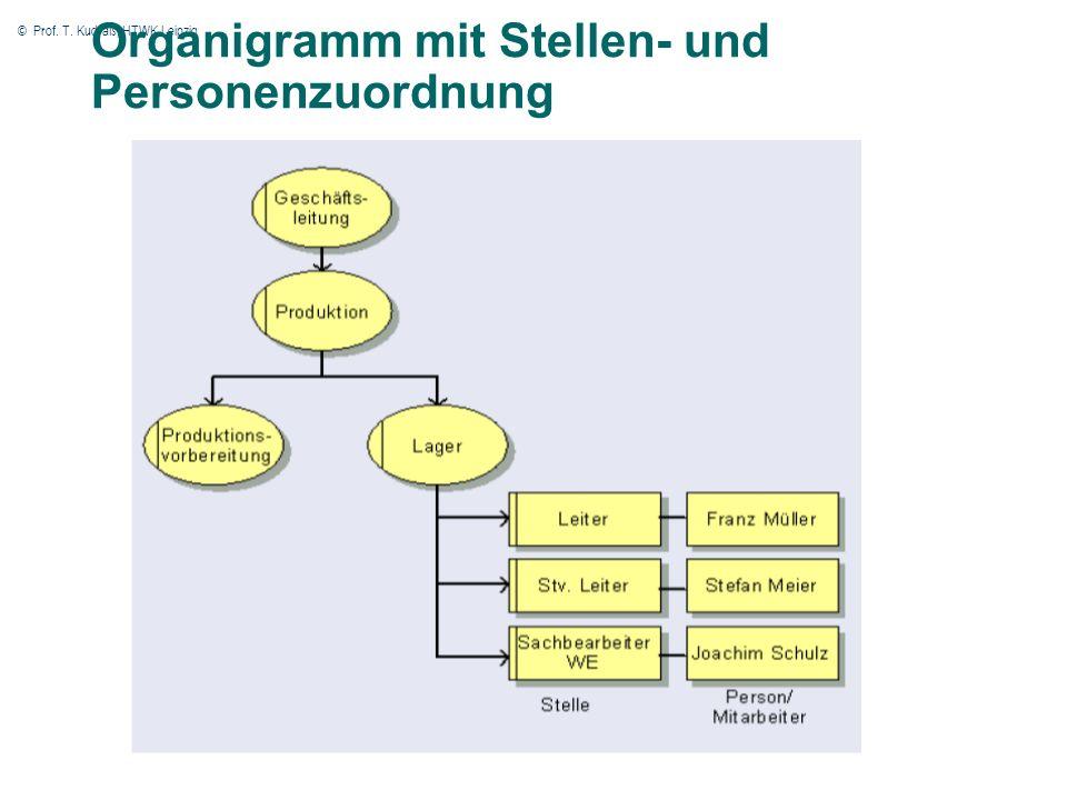© Prof. T. Kudraß, HTWK Leipzig 37 Organigramm mit Stellen- und Personenzuordnung