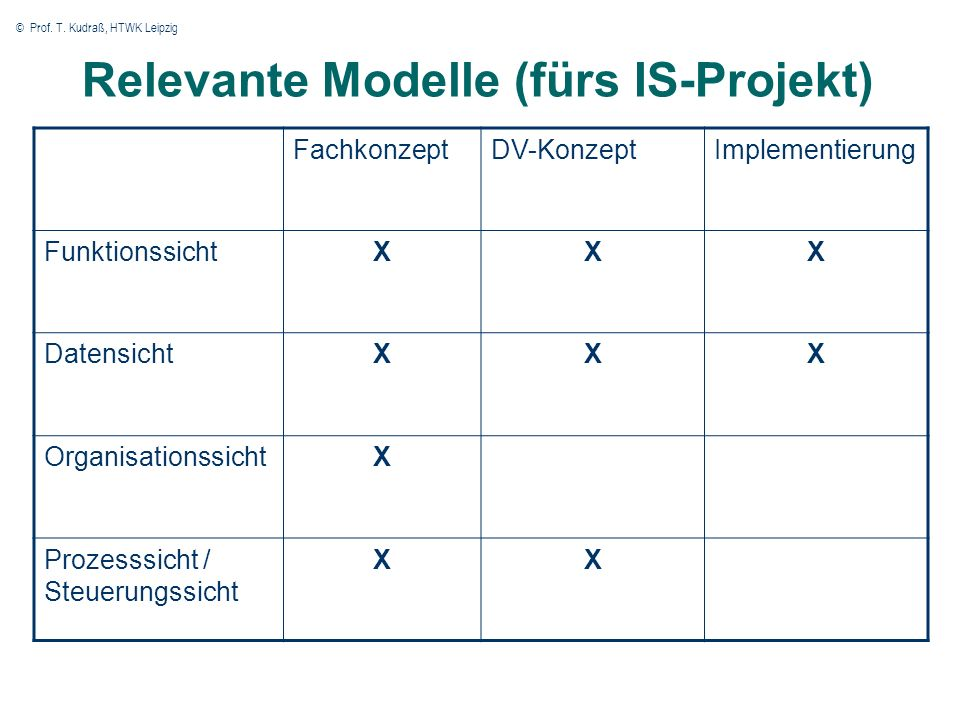 © Prof. T. Kudraß, HTWK Leipzig 15 Zuordnung Anwendungssystem - Anwendungssystemtyp