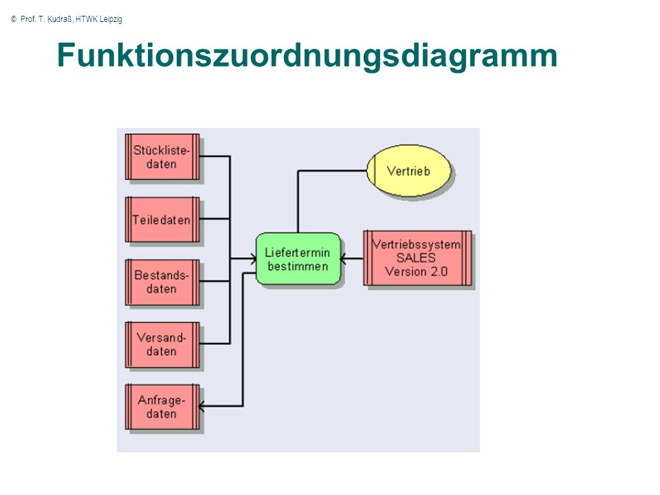 © Prof. T. Kudraß, HTWK Leipzig 48 Funktionszuordnungsdiagramm