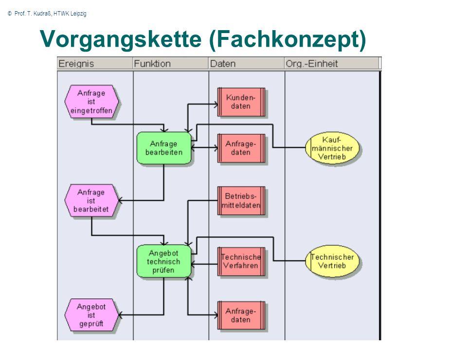 © Prof. T. Kudraß, HTWK Leipzig 52 Vorgangskette (Fachkonzept)