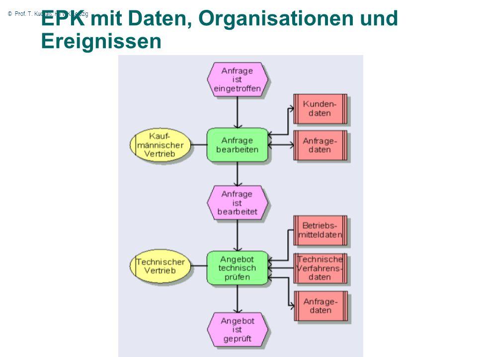 © Prof. T. Kudraß, HTWK Leipzig 53 EPK mit Daten, Organisationen und Ereignissen