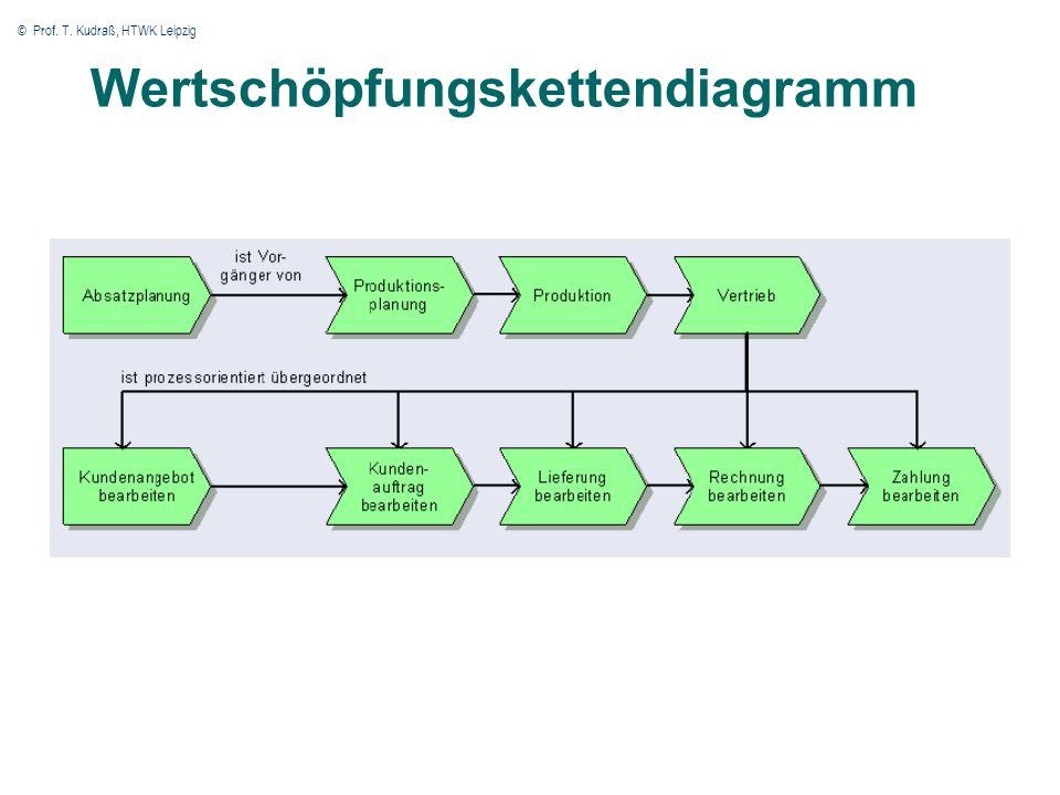 © Prof. T. Kudraß, HTWK Leipzig 54 Wertschöpfungskettendiagramm