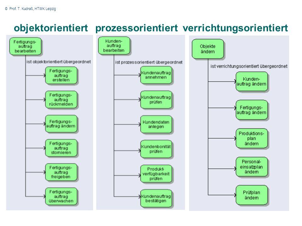 © Prof. T. Kudraß, HTWK Leipzig 7 objektorientiert prozessorientiert verrichtungsorientiert