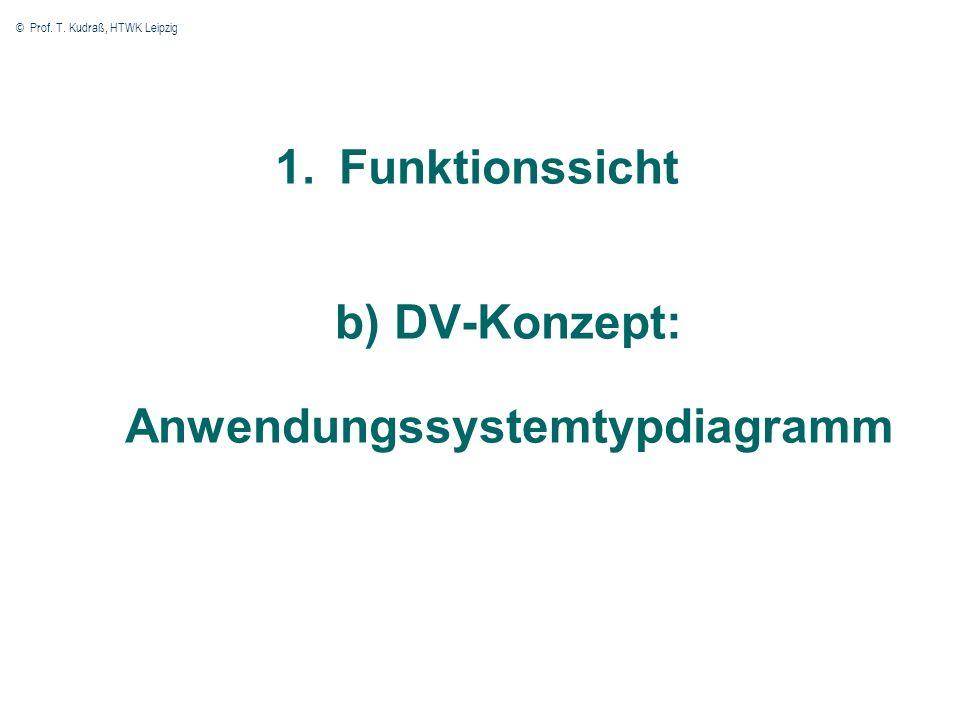 © Prof. T. Kudraß, HTWK Leipzig 8 1.Funktionssicht b) DV-Konzept: Anwendungssystemtypdiagramm