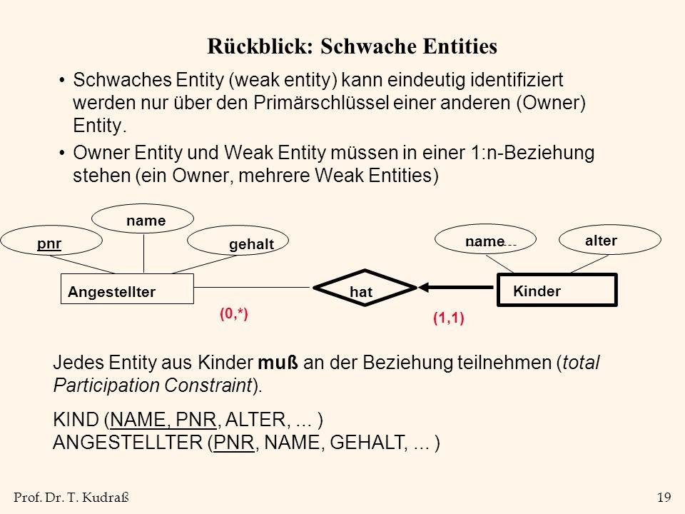 Prof. Dr. T. Kudraß19 Rückblick: Schwache Entities Schwaches Entity (weak entity) kann eindeutig identifiziert werden nur über den Primärschlüssel ein