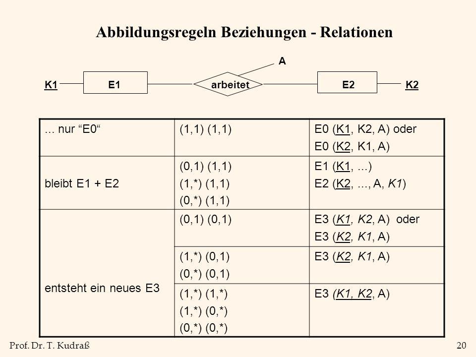 Prof. Dr. T. Kudraß20 Abbildungsregeln Beziehungen - Relationen... nur E0(1,1) E0 (K1, K2, A) oder E0 (K2, K1, A) bleibt E1 + E2 (0,1) (1,1) (1,*) (1,